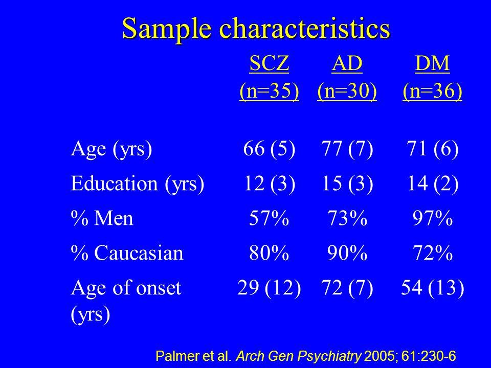 Sample characteristics SCZ (n=35) AD (n=30) DM (n=36) Age (yrs)66 (5)77 (7)71 (6) Education (yrs)12 (3)15 (3)14 (2) % Men57%73%97% % Caucasian80%90%72% Age of onset (yrs) 29 (12)72 (7)54 (13) Palmer et al.