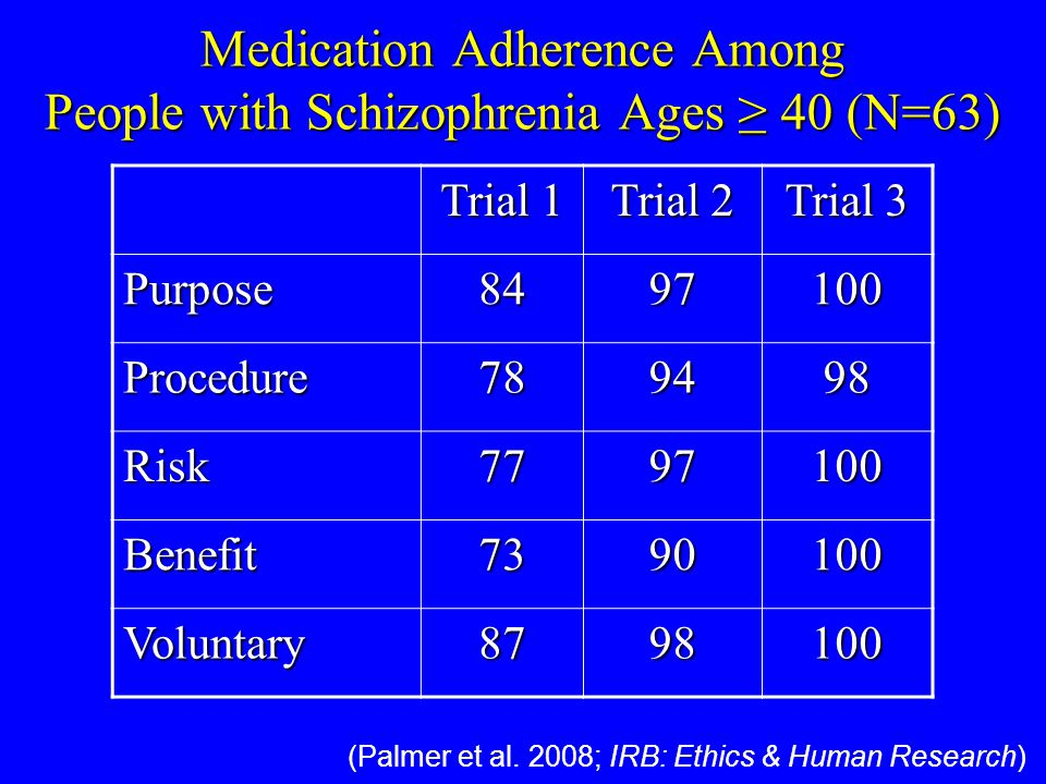 Medication Adherence Among People with Schizophrenia Ages 40 (N=63) Trial 1 Trial 2 Trial 3 Purpose8497100 Procedure789498 Risk7797100 Benefit7390100 Voluntary8798100 (Palmer et al.