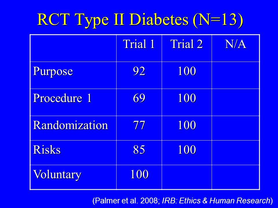 RCT Type II Diabetes (N=13) Trial 1 Trial 2 N/A Purpose92100 Procedure 1 69100 Randomization77100 Risks85100 Voluntary100 (Palmer et al.