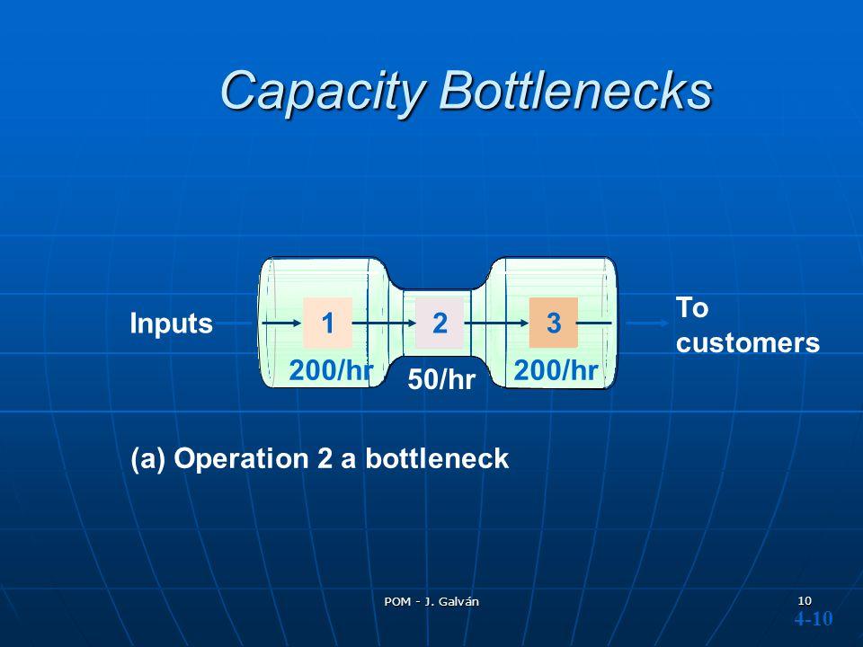 POM - J. Galván 10 Capacity Bottlenecks Inputs To customers (a) Operation 2 a bottleneck 50/hr 123 200/hr 4-10