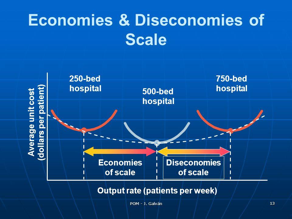 POM - J. Galván 13 Output rate (patients per week) Economies & Diseconomies of Scale 250-bed hospital Average unit cost (dollars per patient) 500-bed