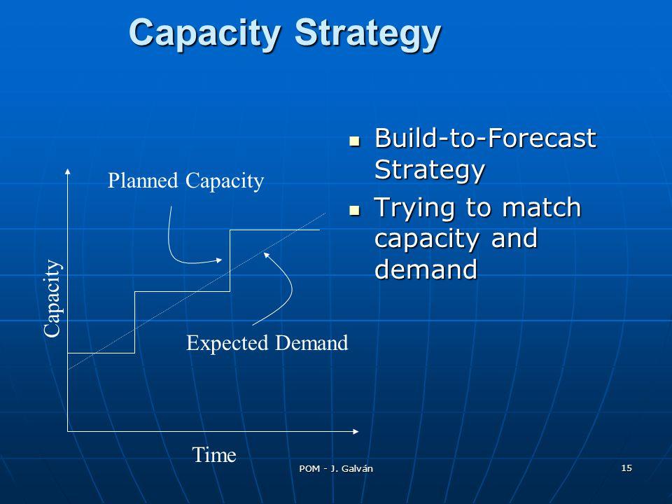 POM - J. Galván 15 Capacity Strategy Build-to-Forecast Strategy Build-to-Forecast Strategy Trying to match capacity and demand Trying to match capacit