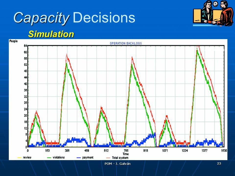 POM - J. Galván 23 Capacity Capacity Decisions Simulation Figure 6.5(a)