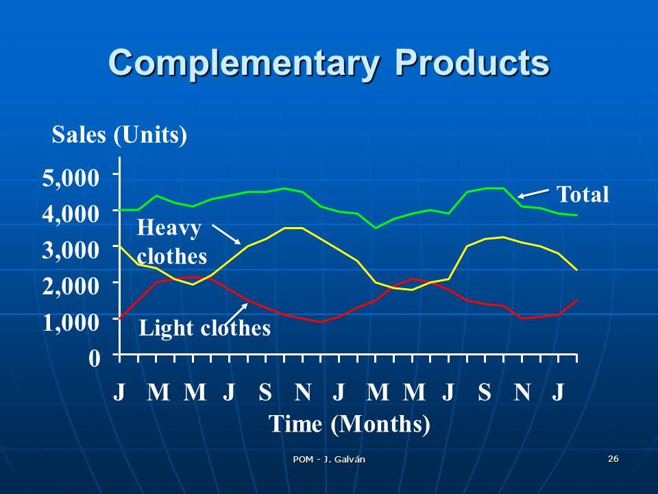 POM - J. Galván 26 Complementary Products Time (Months) Sales (Units) Light clothes Heavy clothes Total 0 1,000 2,000 3,000 4,000 5,000 JMMJSNJMMJSNJ