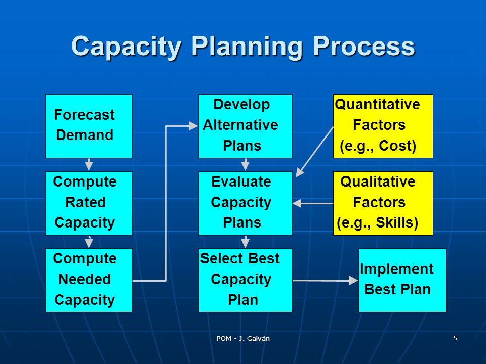 POM - J. Galván 5 Forecast Demand Compute Needed Capacity Compute Rated Capacity Evaluate Capacity Plans Implement Best Plan Qualitative Factors (e.g.