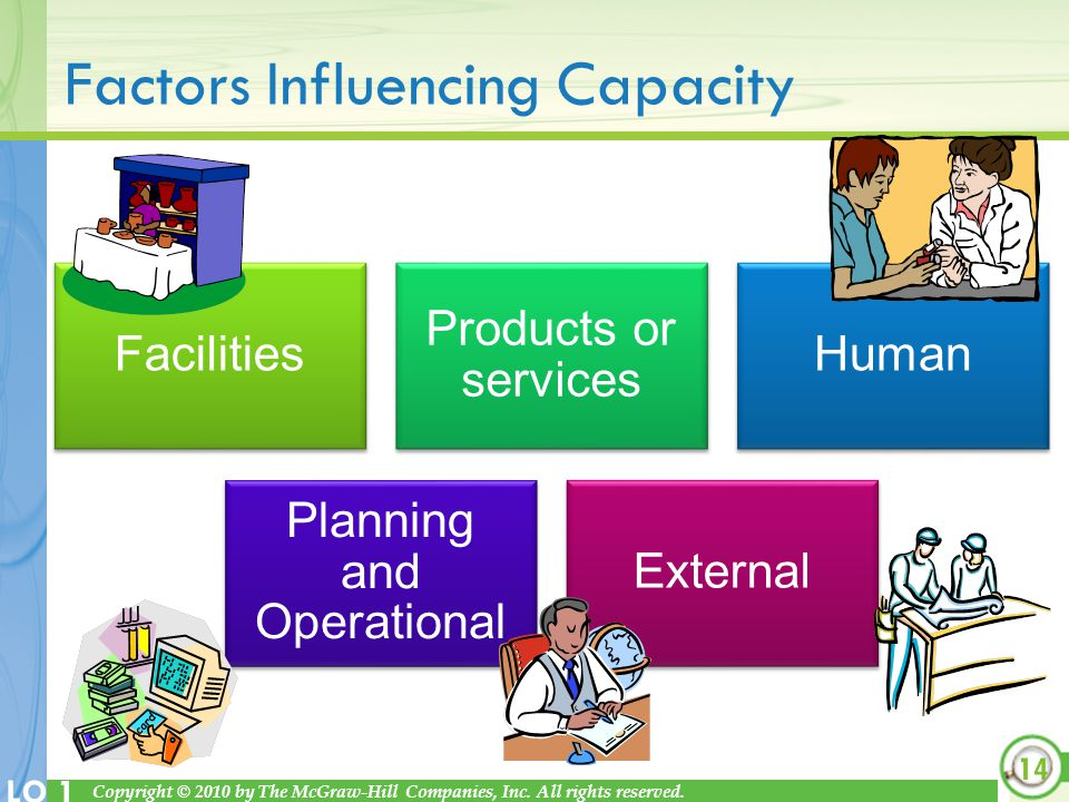 Copyright © 2010 by The McGraw-Hill Companies, Inc. All rights reserved. LO 1 Factors Influencing Capacity Facilities Products or services Human Plann