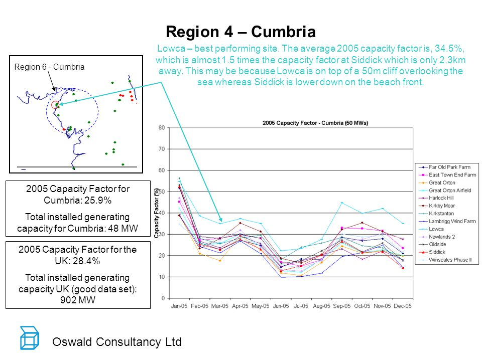 Oswald Consultancy Ltd Region 4 – Cumbria Region 6 - Cumbria 2005 Capacity Factor for Cumbria: 25.9% Total installed generating capacity for Cumbria: 48 MW 2005 Capacity Factor for the UK: 28.4% Total installed generating capacity UK (good data set): 902 MW Lowca – best performing site.