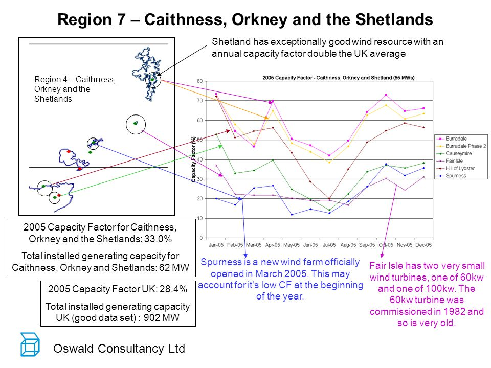 Oswald Consultancy Ltd Region 4 – Caithness, Orkney and the Shetlands Region 7 – Caithness, Orkney and the Shetlands 2005 Capacity Factor for Caithness, Orkney and the Shetlands: 33.0% Total installed generating capacity for Caithness, Orkney and Shetlands: 62 MW 2005 Capacity Factor UK: 28.4% Total installed generating capacity UK (good data set) : 902 MW Shetland has exceptionally good wind resource with an annual capacity factor double the UK average Fair Isle has two very small wind turbines, one of 60kw and one of 100kw.