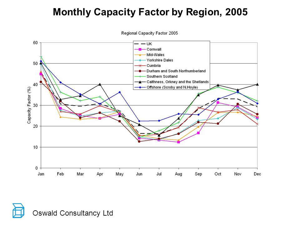 Oswald Consultancy Ltd Monthly Capacity Factor by Region, 2005