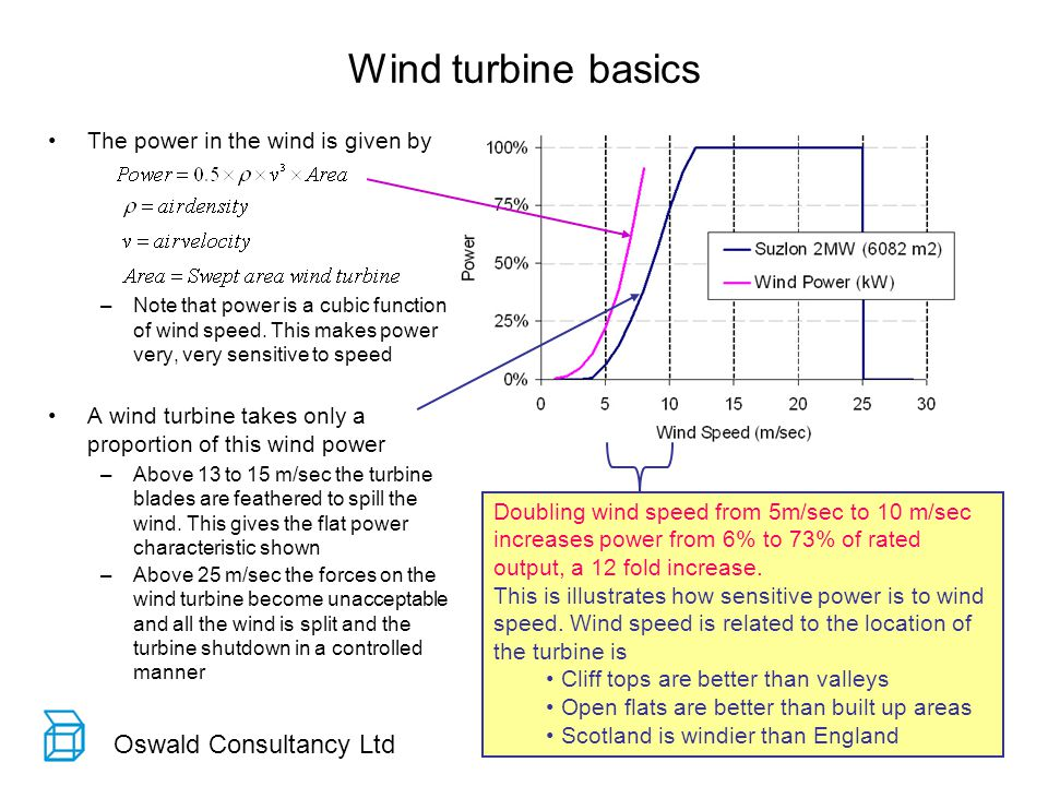 Oswald Consultancy Ltd Wind turbine basics Doubling wind speed from 5m/sec to 10 m/sec increases power from 6% to 73% of rated output, a 12 fold increase.