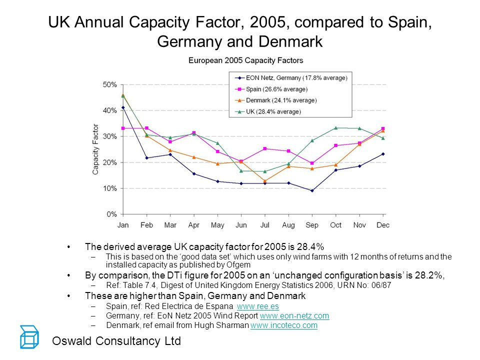 Oswald Consultancy Ltd UK Annual Capacity Factor, 2005, compared to Spain, Germany and Denmark The derived average UK capacity factor for 2005 is 28.4% –This is based on the good data set which uses only wind farms with 12 months of returns and the installed capacity as published by Ofgem By comparison, the DTi figure for 2005 on an unchanged configuration basis is 28.2%, –Ref: Table 7.4, Digest of United Kingdom Energy Statistics 2006, URN No: 06/87 These are higher than Spain, Germany and Denmark –Spain, ref: Red Electrica de Espana www.ree.eswww.ree.es –Germany, ref: EoN Netz 2005 Wind Report www.eon-netz.comwww.eon-netz.com –Denmark, ref email from Hugh Sharman www.incoteco.comwww.incoteco.com