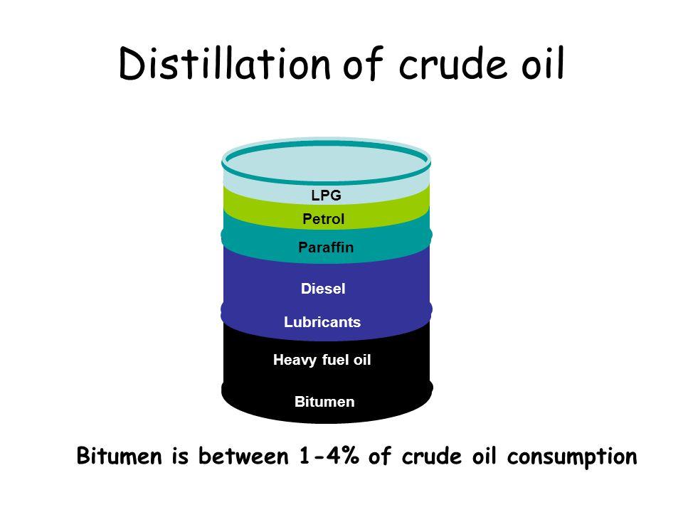 Typical bitumen manufacture Heavy crudes Vacuum Distillation Atmospheric Distillation HardSoft Bitumen grades Air Blowing Bunker Fuel Oil