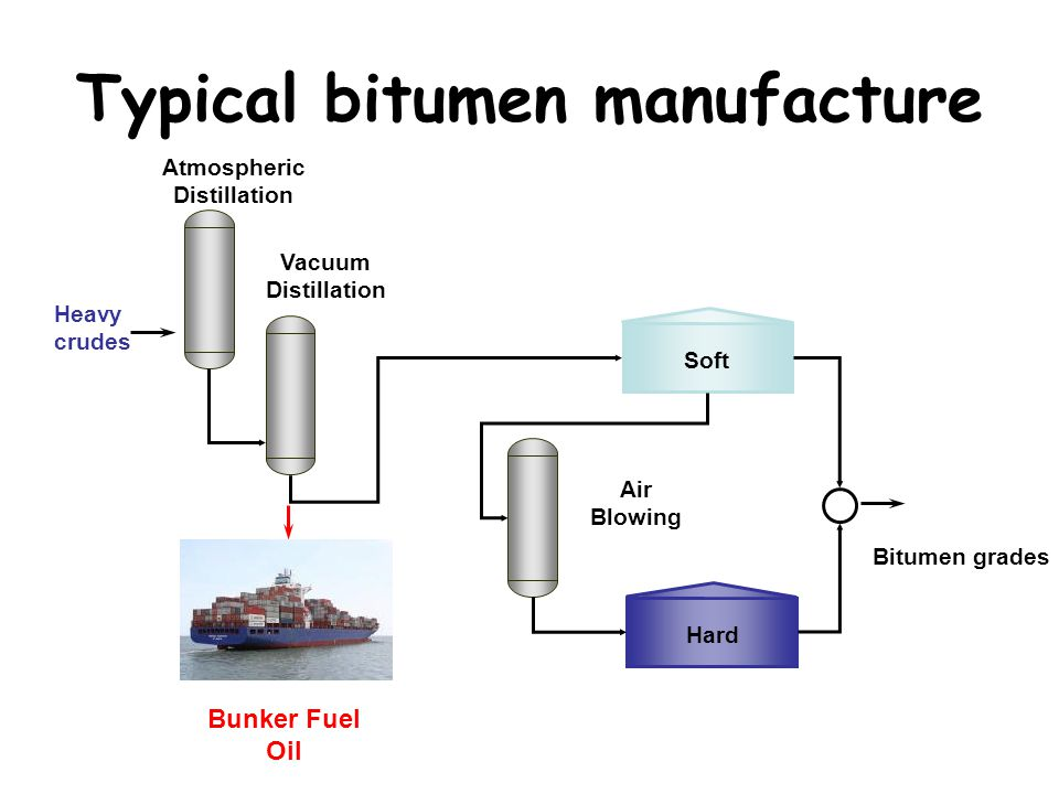 Overview of bitumen supply 4 crude oil refineries that manufacture bitumen Between 1 – 4% of crude oil is used for bitumen Portion of residue not used for bitumen is processed into BFO (i.e.