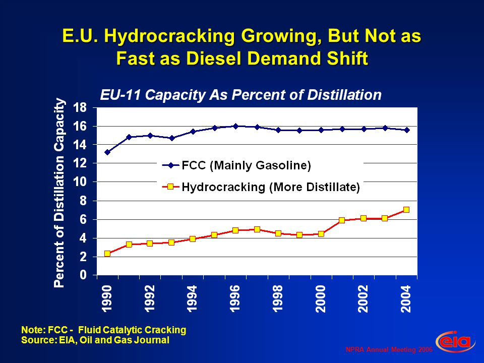 NPRA Annual Meeting 2006 E.U. Hydrocracking Growing, But Not as Fast as Diesel Demand Shift Note: FCC - Fluid Catalytic Cracking Source: EIA, Oil and