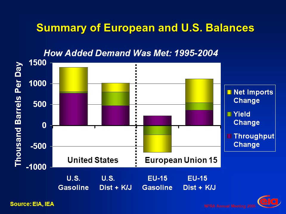 NPRA Annual Meeting 2006 Summary of European and U.S.