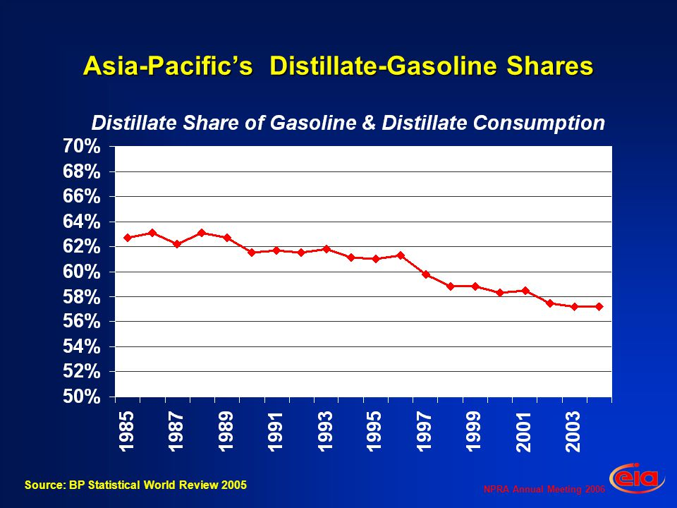 NPRA Annual Meeting 2006 Asia-Pacifics Distillate-Gasoline Shares Source: BP Statistical World Review 2005