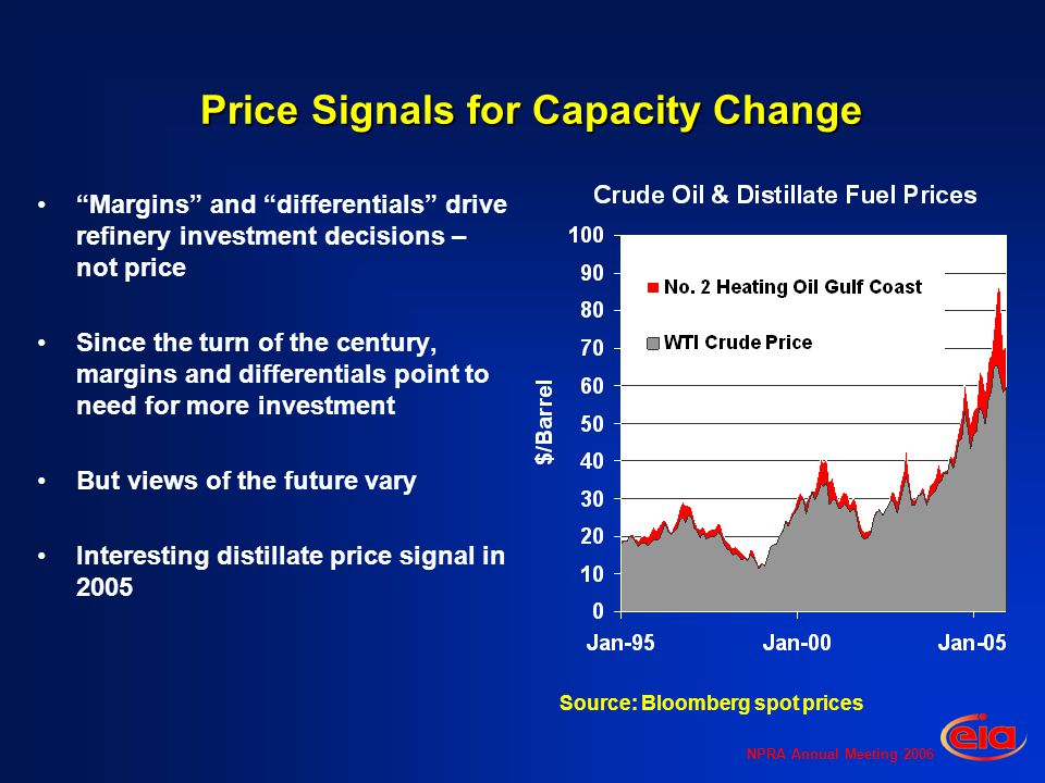 NPRA Annual Meeting 2006 Price Signals for Capacity Change Margins and differentials drive refinery investment decisions – not price Since the turn of