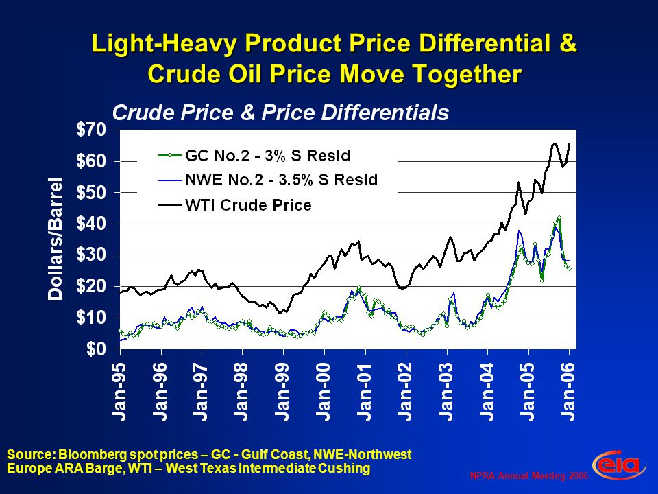 NPRA Annual Meeting 2006 Light-Heavy Product Price Differential & Crude Oil Price Move Together Source: Bloomberg spot prices – GC - Gulf Coast, NWE-Northwest Europe ARA Barge, WTI – West Texas Intermediate Cushing