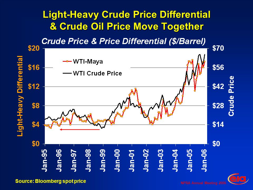 NPRA Annual Meeting 2006 Light-Heavy Crude Price Differential & Crude Oil Price Move Together Source: Bloomberg spot price