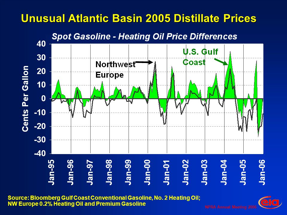 NPRA Annual Meeting 2006 Unusual Atlantic Basin 2005 Distillate Prices Source: Bloomberg Gulf Coast Conventional Gasoline, No.
