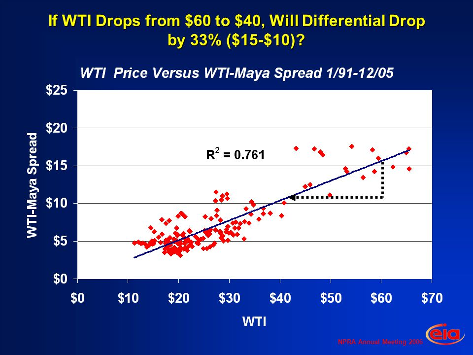 NPRA Annual Meeting 2006 If WTI Drops from $60 to $40, Will Differential Drop by 33% ($15-$10)?