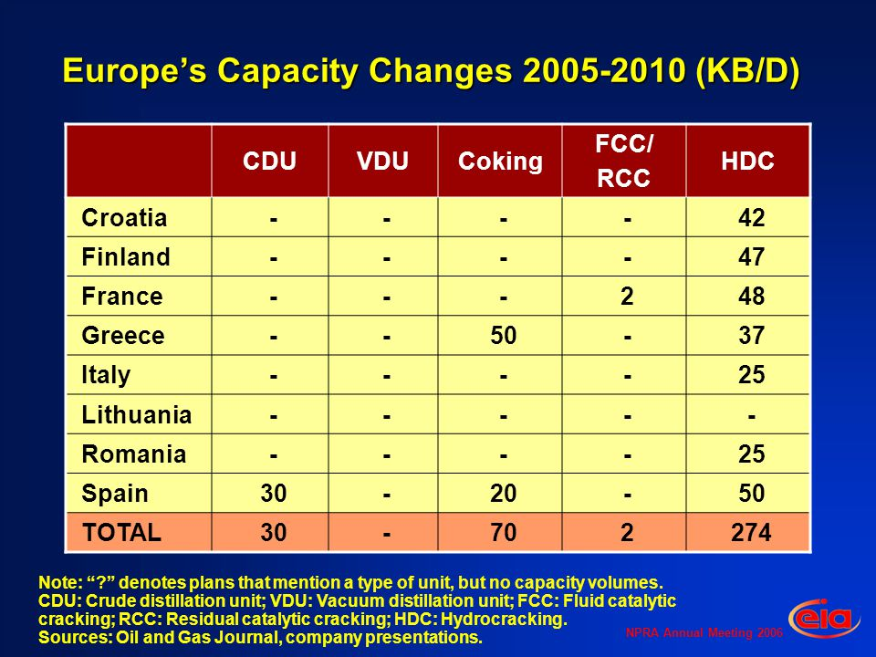 NPRA Annual Meeting 2006 Europes Capacity Changes 2005-2010 (KB/D) CDUVDUCoking FCC/ RCC HDC Croatia - - - - 42 Finland - - - - 47 France - - - 2 48 Greece - - 50 - 37 Italy - - - - 25 Lithuania - - - - - Romania - - - - 25 Spain 30 - 20 - 50 TOTAL 30 - 70 2 274 Note: .