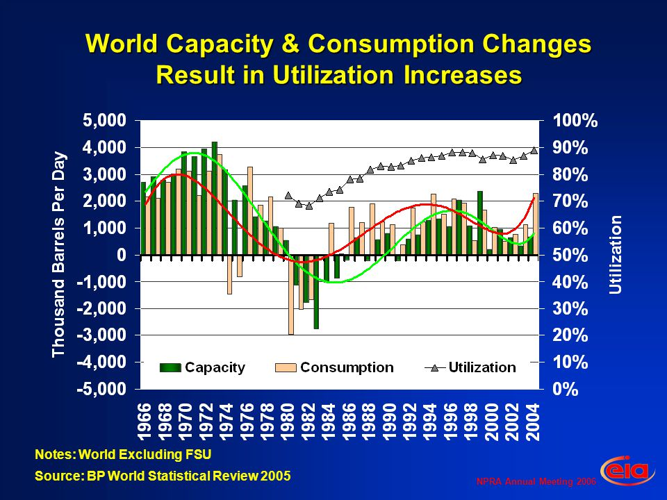 NPRA Annual Meeting 2006 World Distillates Growing More than Gasoline & Fuel Oil Declining Notes: World excluding FSU; middle distillate is jet, kerosene, diesel and heating oil (No.