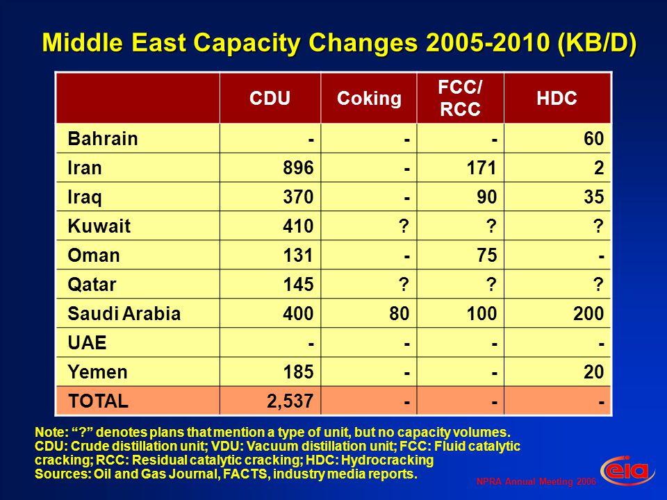 NPRA Annual Meeting 2006 Middle East Capacity Changes 2005-2010 (KB/D) CDUCoking FCC/ RCC HDC Bahrain - - - 60 Iran 896 - 171 2 Iraq 370 - 90 35 Kuwait410 .