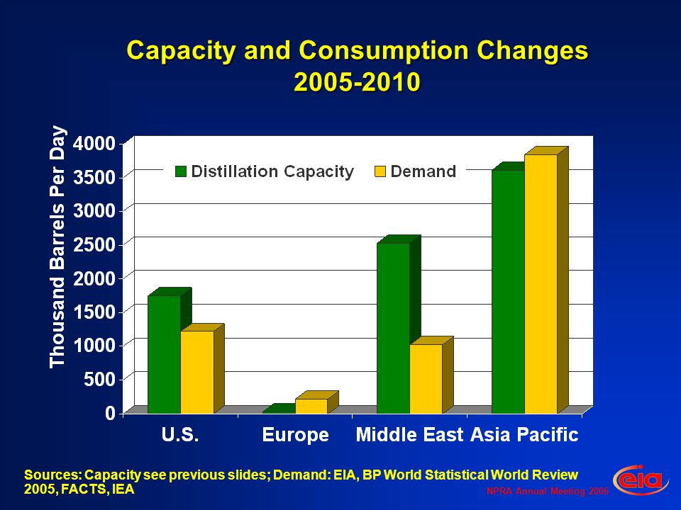 NPRA Annual Meeting 2006 Capacity and Consumption Changes Sources: Capacity see previous slides; Demand: EIA, BP World Statistical World Review 2005, FACTS, IEA