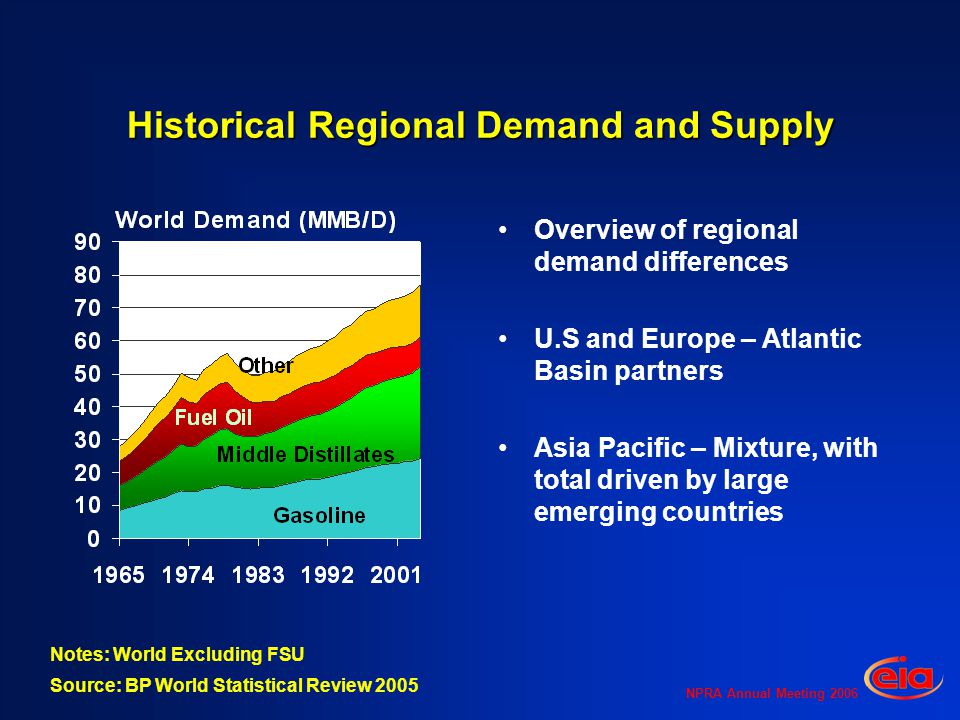 NPRA Annual Meeting 2006 Historical Regional Demand and Supply Overview of regional demand differences U.S and Europe – Atlantic Basin partners Asia P