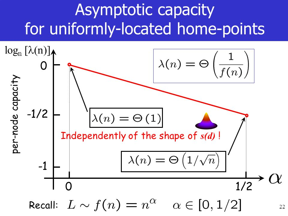 22 Asymptotic capacity for uniformly-located home-points Recall: 01/2 per-node capacity 0 -1/2 log n [ (n)] Independently of the shape of s(d) !