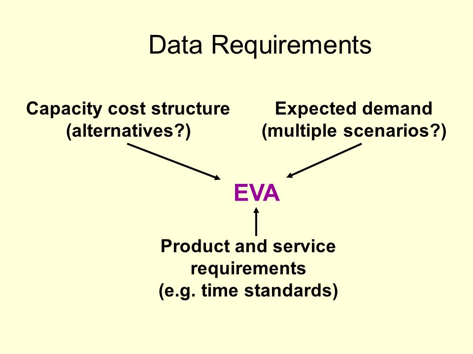 Data Requirements Capacity cost structure (alternatives?) Expected demand (multiple scenarios?) Product and service requirements (e.g. time standards)