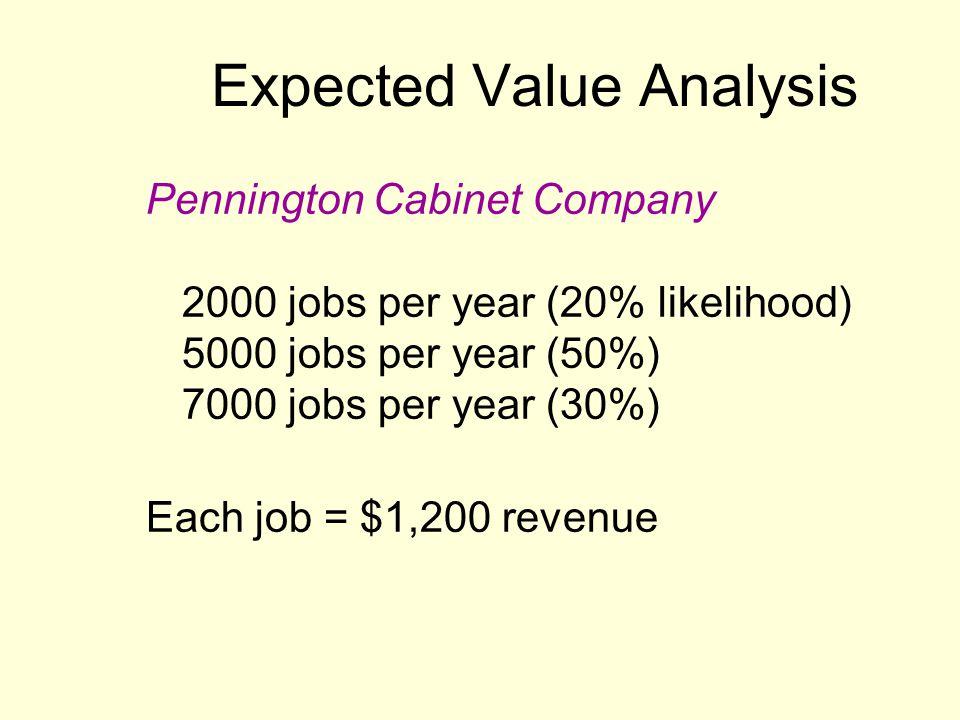 Expected Value Analysis Pennington Cabinet Company 2000 jobs per year (20% likelihood) 5000 jobs per year (50%) 7000 jobs per year (30%) Each job = $1