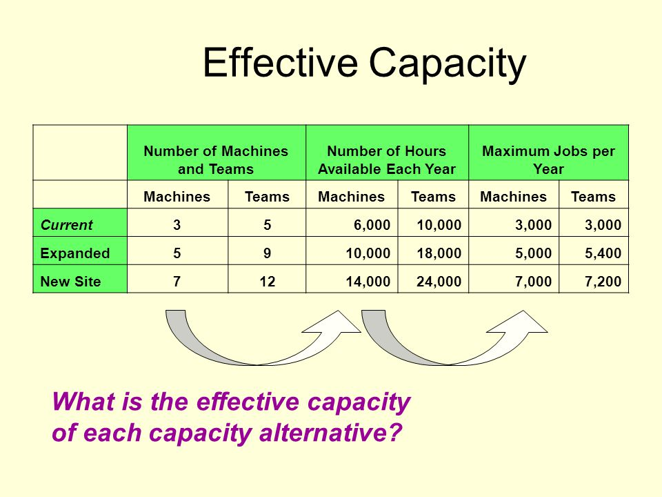 Effective Capacity What is the effective capacity of each capacity alternative? Number of Machines and Teams Number of Hours Available Each Year Maxim
