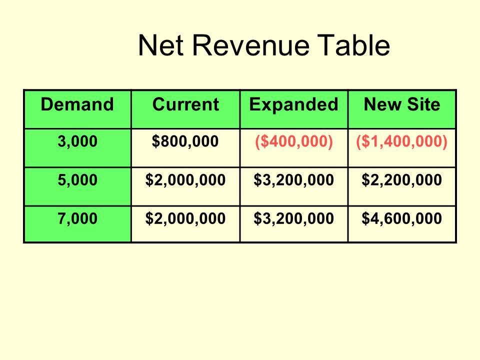 Net Revenue Table DemandCurrentExpandedNew Site 3,000$800,000($400,000)($1,400,000) 5,000$2,000,000$3,200,000$2,200,000 7,000$2,000,000$3,200,000$4,60