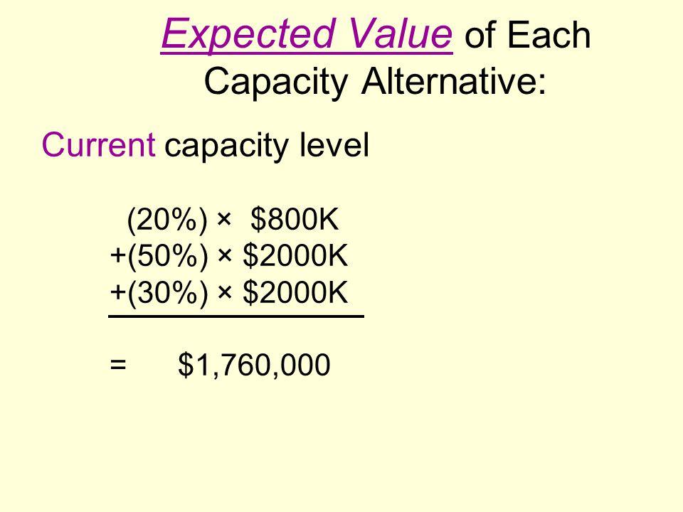 Expected Value of Each Capacity Alternative: Current capacity level (20%) × $800K +(50%) × $2000K +(30%) × $2000K =$1,760,000
