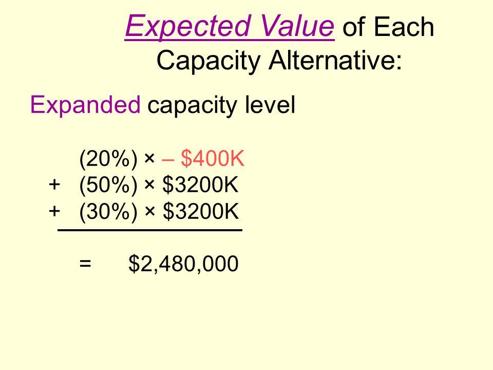 Expanded capacity level (20%) × – $400K +(50%) × $3200K + (30%) × $3200K =$2,480,000 Expected Value of Each Capacity Alternative: