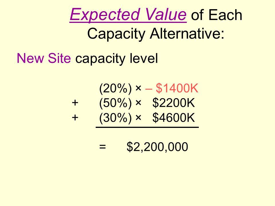 New Site capacity level (20%) × – $1400K +(50%) × $2200K +(30%) × $4600K =$2,200,000 Expected Value of Each Capacity Alternative: