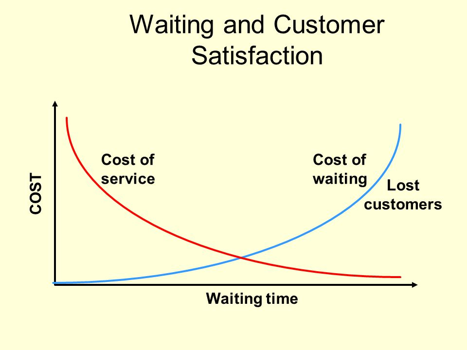 Waiting and Customer Satisfaction Cost of waiting Cost of service COST Waiting time Lost customers