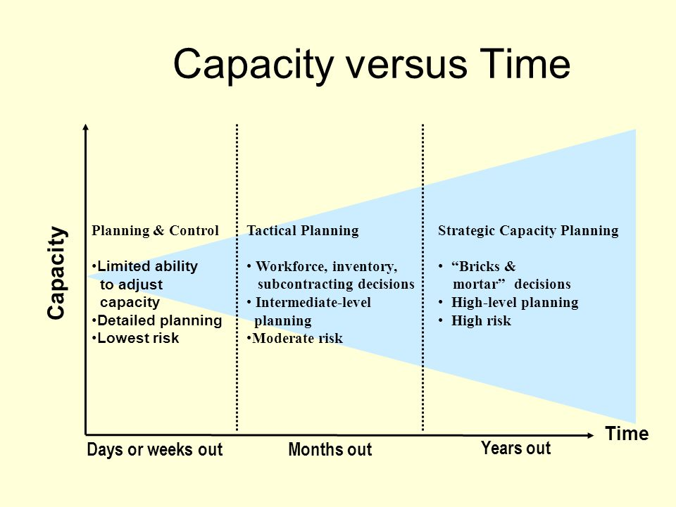 Capacity Time Strategic Capacity Planning Bricks & mortar decisions High-level planning High risk Tactical Planning Workforce, inventory, subcontracti