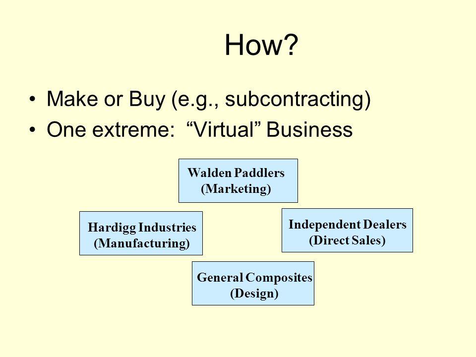 Net Revenue Table DemandCurrentExpandedNew Site 3,000$800,000($400,000)($1,400,000) 5,000$2,000,000$3,200,000$2,200,000 7,000$2,000,000$3,200,000$4,600,000