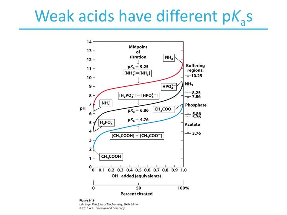Weak acids have different pK a s