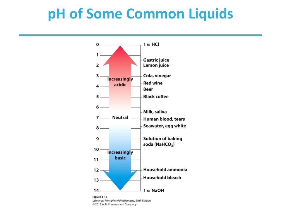 pH of Some Common Liquids