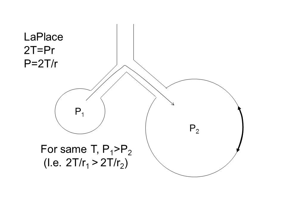 P1P1 P2P2 For same T, P 1 >P 2 (I.e. 2T/r 1 > 2T/r 2 ) LaPlace 2T=Pr P=2T/r
