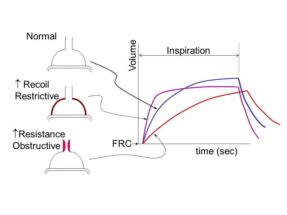 Normal Resistance Obstructive Recoil Restrictive time (sec) Volume FRC Inspiration