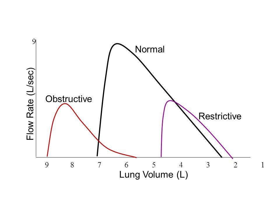 Normal Obstructive Restrictive 9 8 7 6 5 4 3 2 1 Lung Volume (L) Flow Rate (L/sec) 9