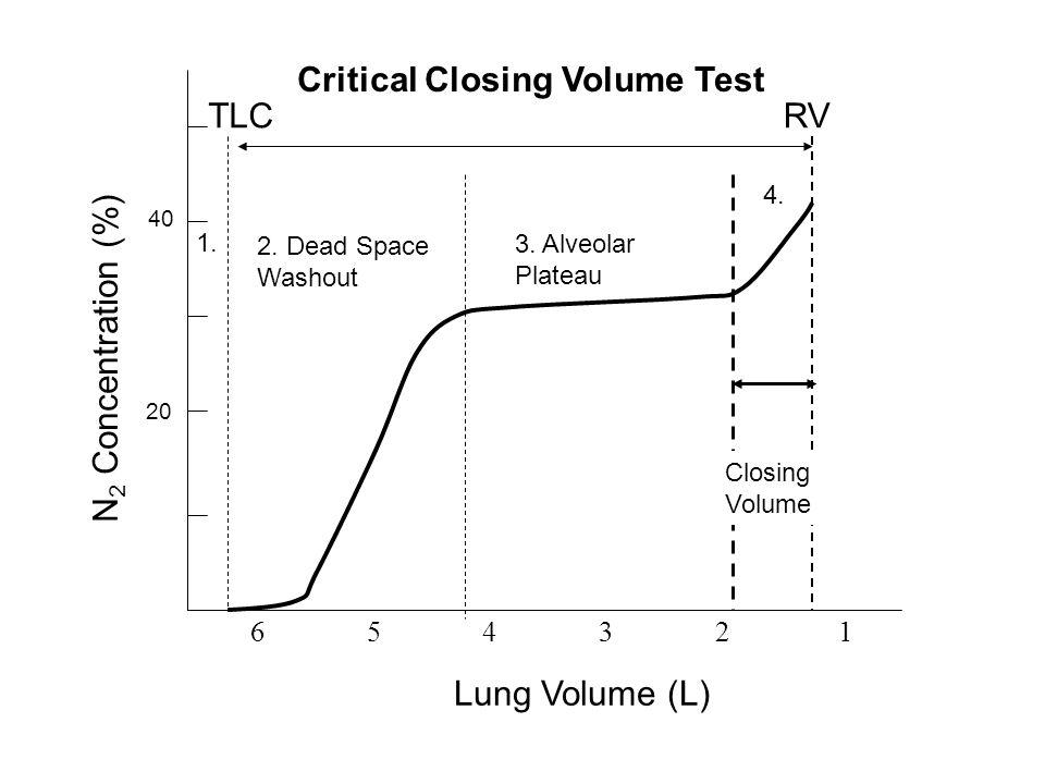 TLCRV Lung Volume (L) 6 5 4 3 2 1 3. Alveolar Plateau 1. 2. Dead Space Washout 4. N 2 Concentration (%) 20 40 Critical Closing Volume Test Closing Vol