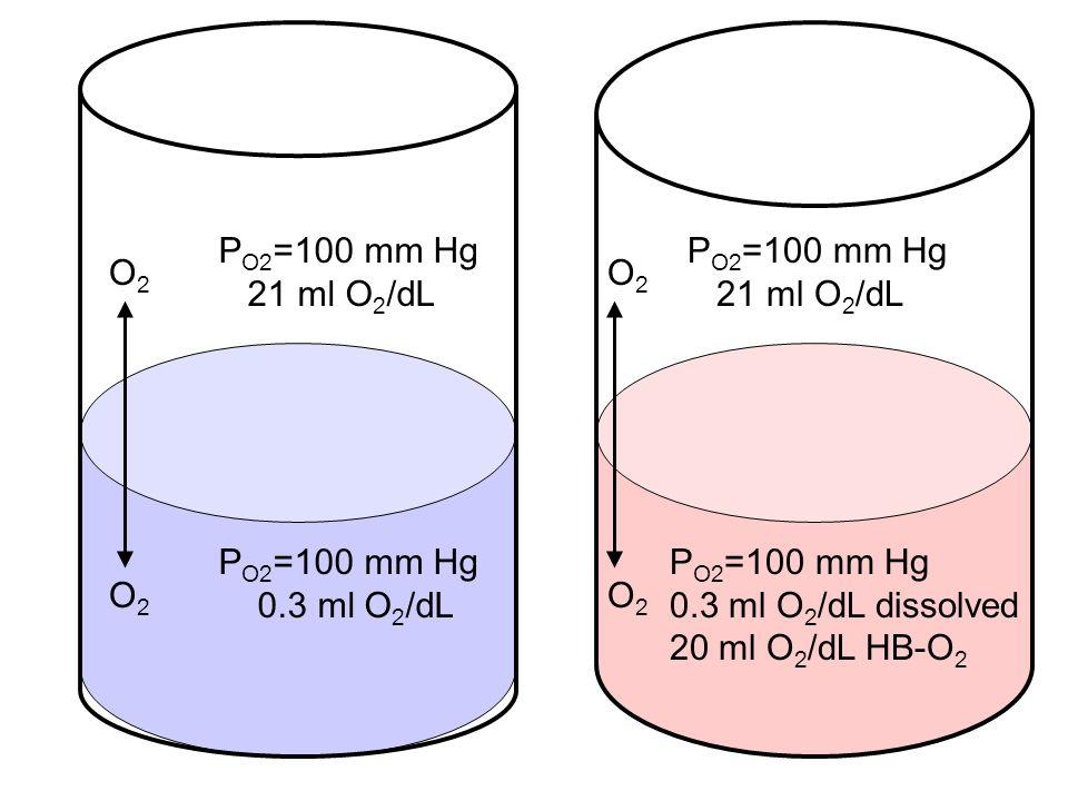 P O2 =100 mm Hg 21 ml O 2 /dL P O2 =100 mm Hg 0.3 ml O 2 /dL O2O2 O2O2 P O2 =100 mm Hg 21 ml O 2 /dL P O2 =100 mm Hg 0.3 ml O 2 /dL dissolved 20 ml O