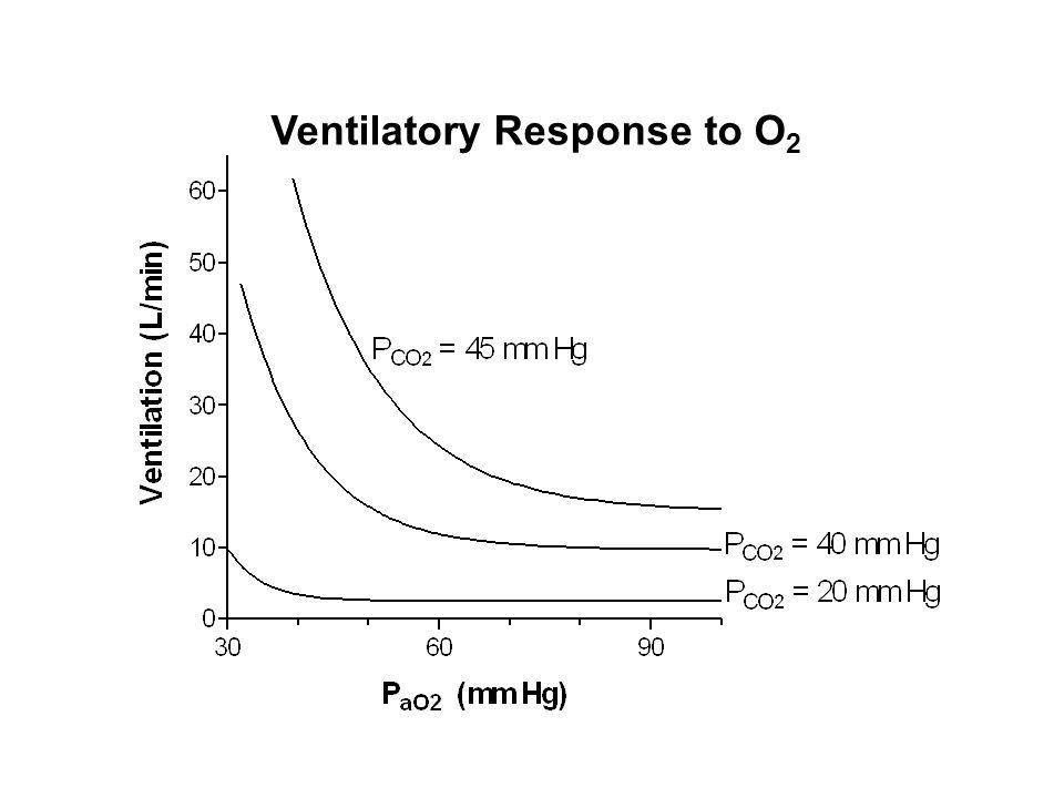 Ventilatory Response to O 2