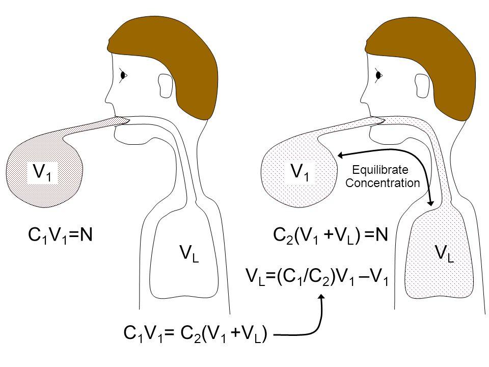 VLVL V1V1 VLVL V1V1 C 1 V 1 =NC 2 (V 1 +V L ) =N V L =(C 1 /C 2 )V 1 –V 1 Equilibrate Concentration C 1 V 1 = C 2 (V 1 +V L )